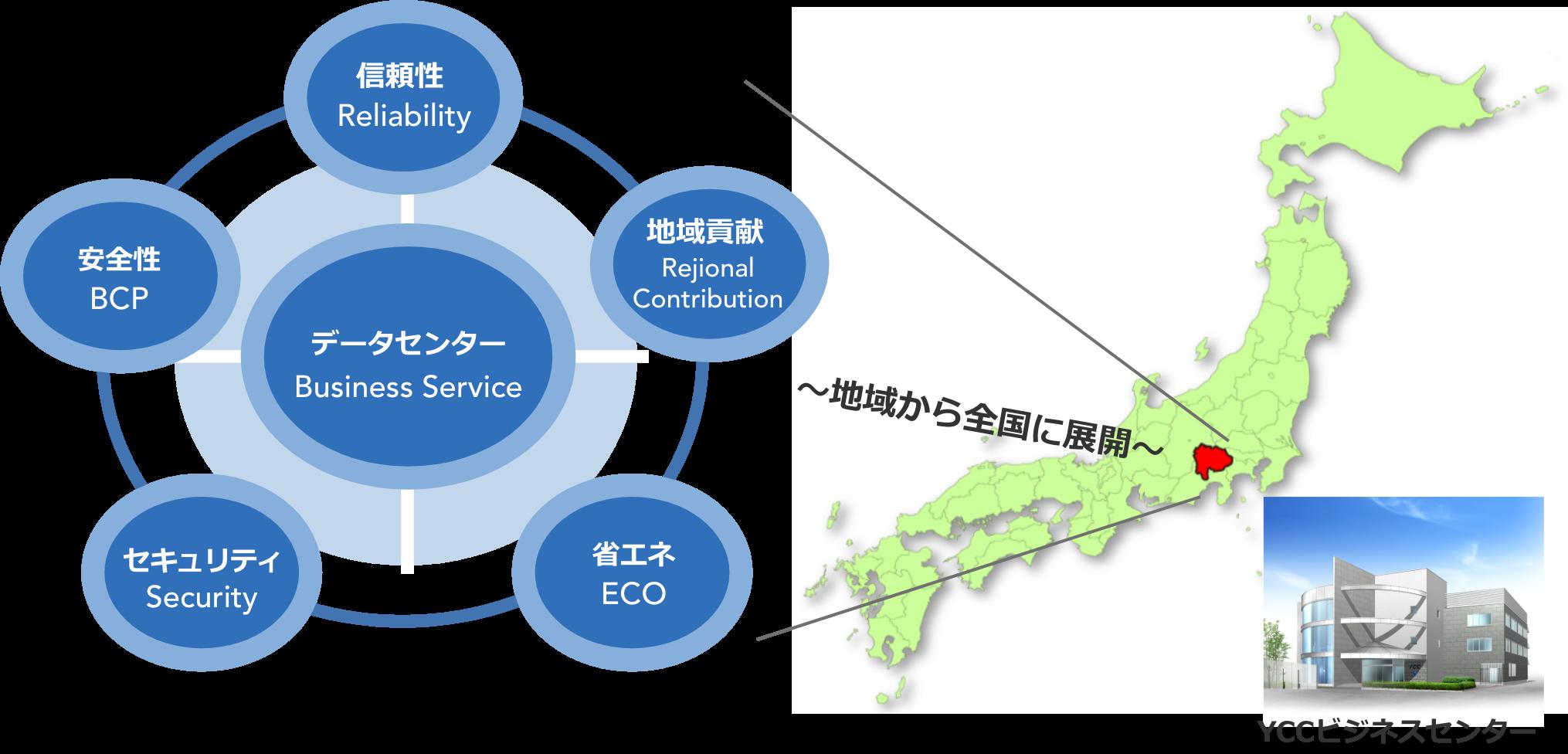 YCCビジネスセンター(新データセンター棟)基本コンセプトイメージイラスト;信頼性、安全性、セキュリティ、省エネ(ECO、地域貢献の5つを基本コンセプトとし、全国最先端の大手DCと連携し、ONE-DCプラットフォームでの構築。地域から全国に展開します。