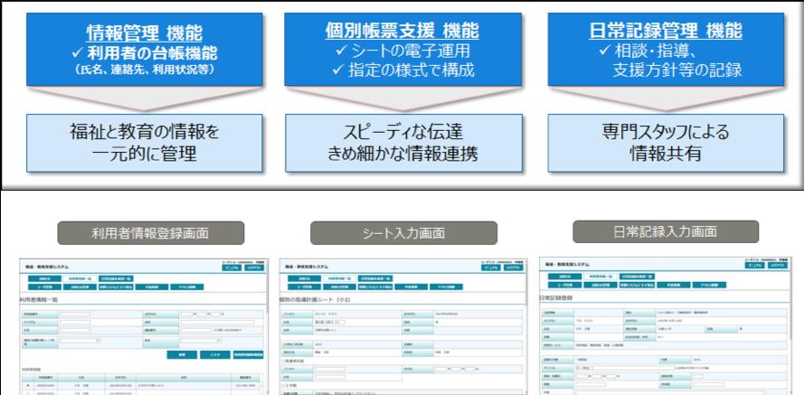 シート登録イメージ図:情報管理機能、個別帳票支援機能、日常記録管理機能などの入力画面