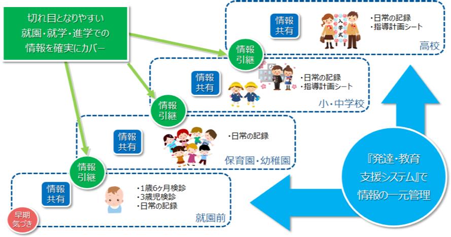 発達・教育支援システムで情報の一元管理イメージ図:切れ目となりやすい就園・就学・進学での情報を確実にカバー