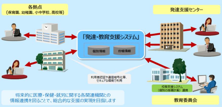 発達・教育支援システム安心安全なセキュア環境イメージ図:各拠点(保育園、幼稚園、小中学校、高校等)、発達支援センター、教育委員会が発達・教育支援システムを介して情報を共有している